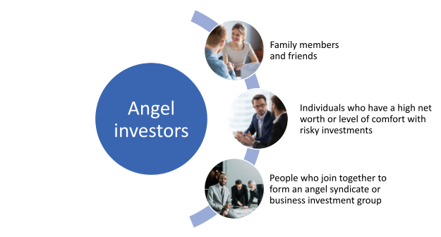 Angel investors can be family members, friends, individuals who have a high net worth or a level of comfort with risky investments, or people who join together to form an angel syndicate or business investment group.